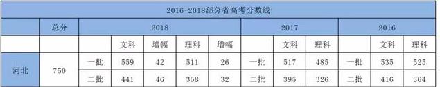 2016-2018河北高考录取分数线